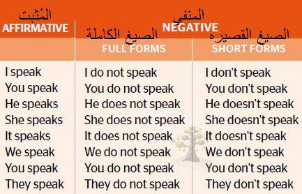 شرح قاعدة المضارع البسيط Present Simple Linguistics Simple Don T Speak