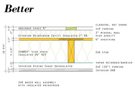 Modern House Plans By Gregory La Vardera Architect Usa New Wall