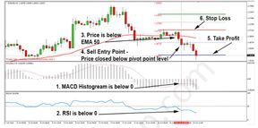 Pivot Points Levels Day Trading Strategy Day Trading Trading