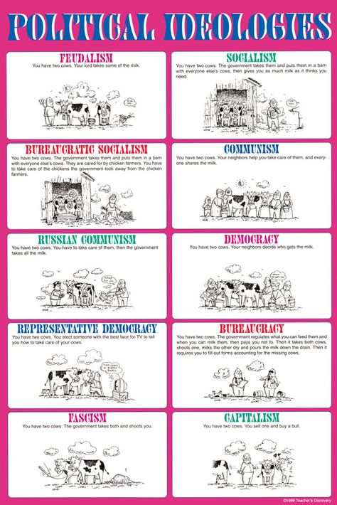 15 Systems Of Government Ideas Teaching Government Government Lessons Government