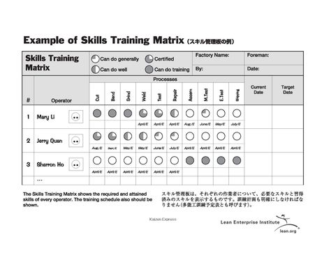 Skills Training Matrix  Lean Manufacturing