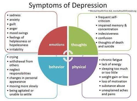 Similar to the Domestic Violence Wheel, this give examples of how depression affects someone.