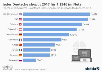 f49e45fa321e Das kaufen deutsche Onlineshopper | AAA | Infografik, Wolle kaufen ...