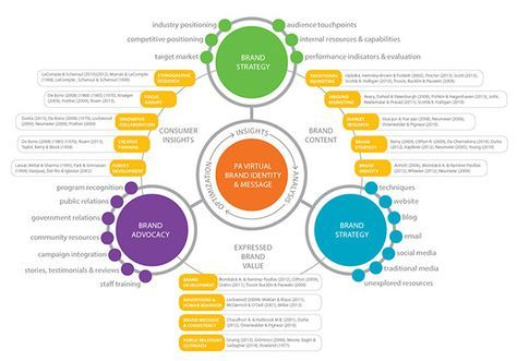 Ecosystem Map Brand Identity On Behance Infografica Grafici