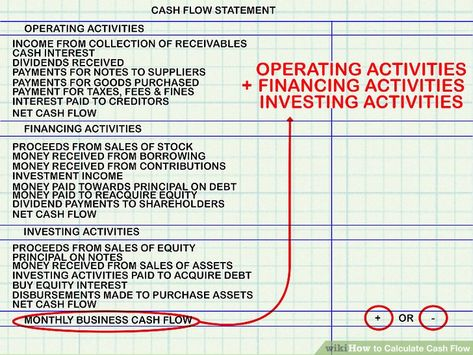 Investment Property Financing Investment Cash Flow Statement