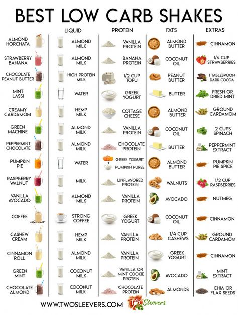 batido de proteína de dieta cetosis