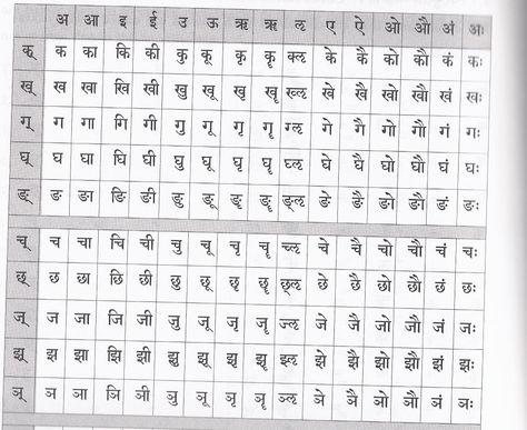 Sanskrit Alphabet Pronunciation Vyanjana review Projects to Try - sanskrit alphabet chart