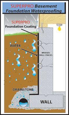 Superpro Foundation Waterproofing Can Be Used As A Waterproofing Membrane For Concrete Foundation Structures B Curți Interioare Idei Curte Interioară Idei Diy