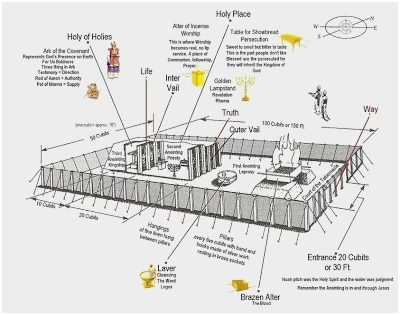 image result for the tent of meeting diagram quotes sayings verses Tabernacle Layout