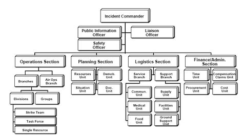 Best 25+ Incident command system ideas on Pinterest Ham radio - ics organizational chart
