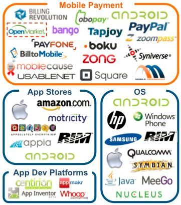 Mapping the ecosystem of Mobile as a Service Platform:: ~ Online Marketing Trends