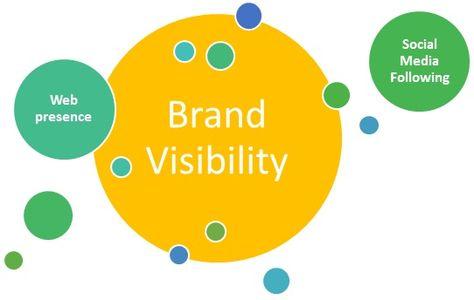 Ways To Increase Brand Visibility Inbound Marketing Social Media Website Analysis