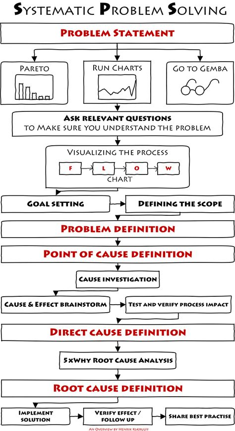 25 best BA images on Pinterest Project management, Business - root cause analysis template