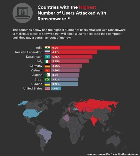 Held hostage? Top 10 countries with the most #cyberattacks via #ransomware. #cybersecurity #cyberthreats pic.twitter.com/VlMokX2t2e