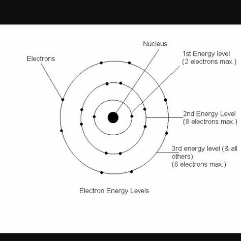 Neon Bohr Diagram Levels Trusted Wiring Diagram