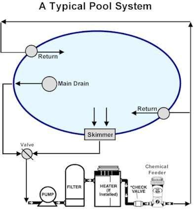 A Typical Pool System Diagram In 2020 Swimming Pool Swimming Pool Plumbing Parts And Design C Swimming Pool Construction Swimming Pool Plumbing Pool Plumbing