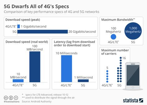 The Highly Impressive Specs of the Upcoming 5G Service have already won us over!