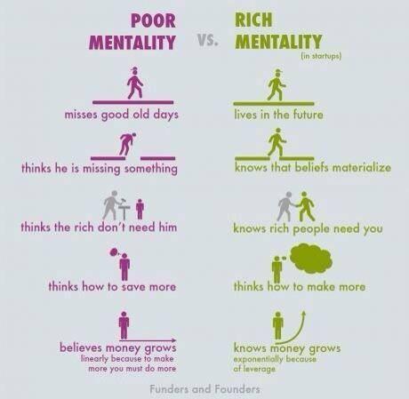 Poor vs. Rich Mentalities