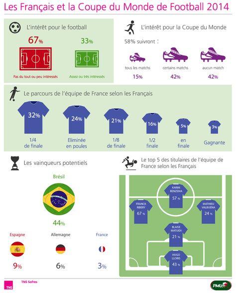 Les Français et la Coupe du Monde de football 2014 http://www.tns-sofres.com/