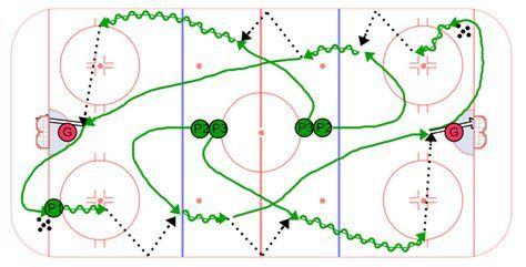 Double Chip Flow Drill Hockey Drills Ice Hockey Hockey
