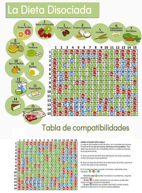 Diez dias disociada dieta