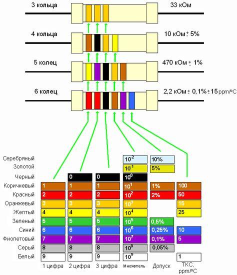 Обозначение резисторов цветовым кодом  СНИПЫ и ГОСТЫ   Сайт электриков © skrutka.ru