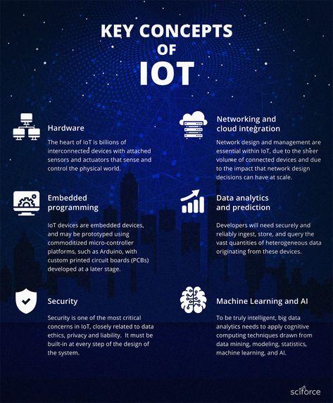 Key Concepts of IoT