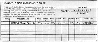 Image Result For Surge Protection Risk Assessment Template With
