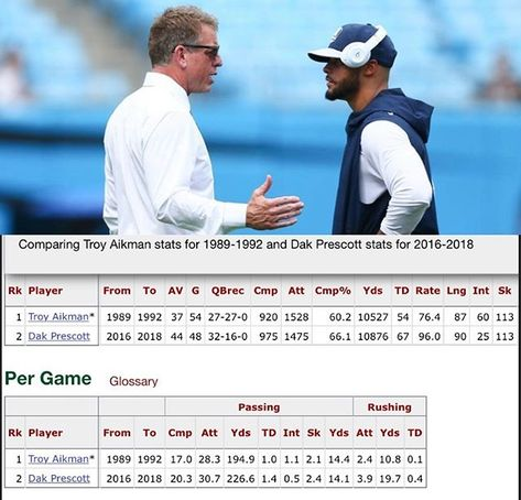 Dak Prescott first 3 years compared to Troy Aikmans first 4 years. Dak is very comparable to Troy and I did not even add the 18 rushing Touchdowns from Dak. For people that would say Dak Prescott needs everything to go right in order for him to win! We can base the same argument that Troy needed that as well or any other QB if thats the scenario... #Facts vs #Opinions