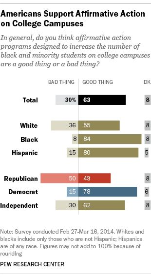 Americans Support Affirmative Action  African American