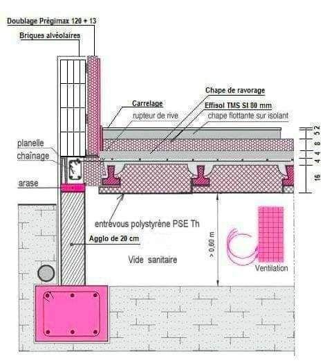 Pin By Architecte On Genie Civil Construction Drawings Building Construction Construction