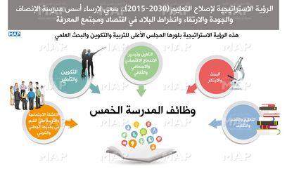 المغرب الرؤية الاستراتيجية لإصلاح التعليم 2015 2030