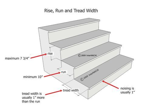 The General Rule For Stairs In The Us Is 7 11 A 7 Inch Rise And 11 Inch Run More Exactly No Mo Stairs Treads And Risers Stairs Measurements Stairs Design