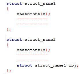 Nested Structure Structure Within Stucture In C Code For Java