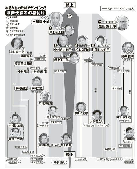 知ってましたか 歌舞伎界 梨園の 格付けと格差 2020 家系図 梨園