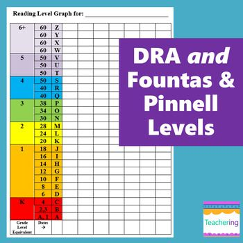 Student Reading Level Graph Dra Fountas And Pinnell Levels Editable Reading Level Chart Fountas And Pinnell Levels Reading Levels