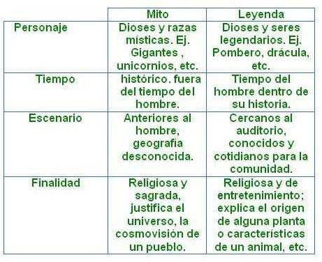 Mito Y Leyenda Definicion Comparacion Y Cuadro Comparativo Cuadro Comparativo Mitos Y Leyendas Mitos Tipos De Narraciones