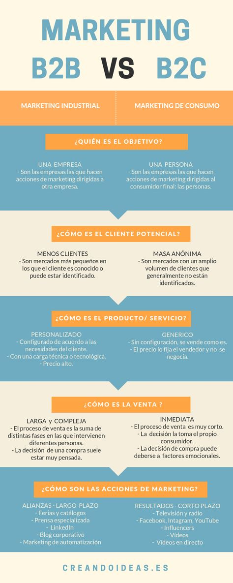 Diferencias entre marketing B2B y marketing B2C #infografia #infographic #marketing
