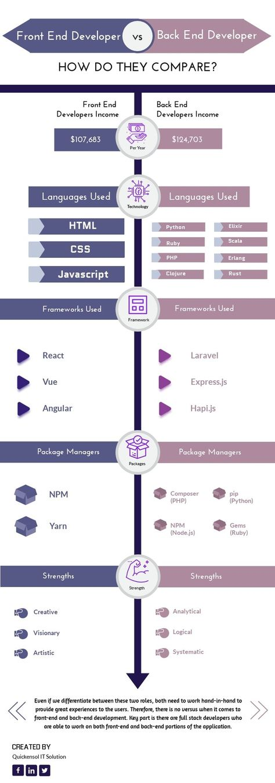 Career In Web Development Front End Vs Back End Infographic Web Design Tips Web Design Tutorials Creative Web Design