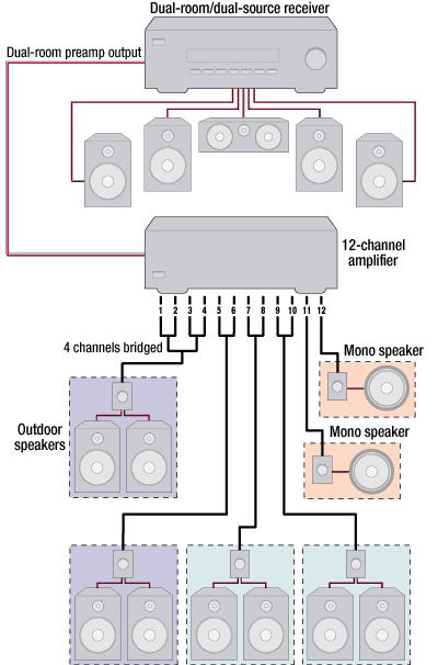 Multi room audio system wiring wiring diagrams schematics install a whole home stereo system throughout the house for audio install a whole home stereo system throughout the house for audio in any room cheapraybanclubmaster Images