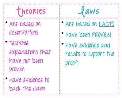 SALAM IBRAHIM (slamy361) on Pinterest - scientific method worksheet