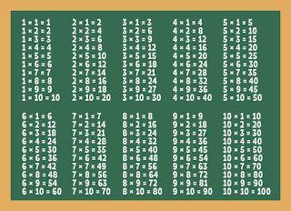 صور جدول الضرب 2021 وطرق سهلة الحفظ للطباعة Clip Art Multiplication Banner Printing