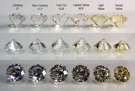 Diamond color chart Diamond Education Pinterest - diamond clarity chart