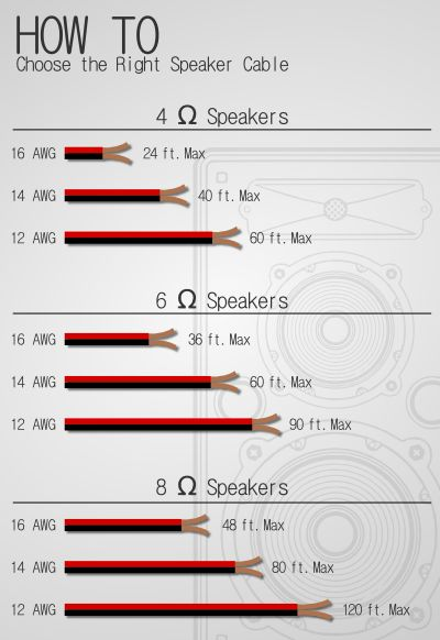 Cheap Speakers, High End Speakers, Diy Speakers, Speaker Wire, Diy Electronics, Electronics Projects, Speaker Plans, Speaker System, Basic Electrical Wiring