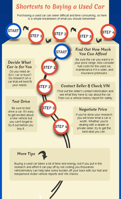 Shortcuts To Buying A Used Car Great Infographic By