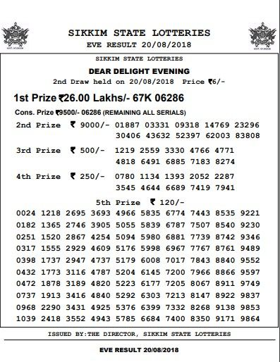 Sikkim State Lottery Result Today   Lottery result today