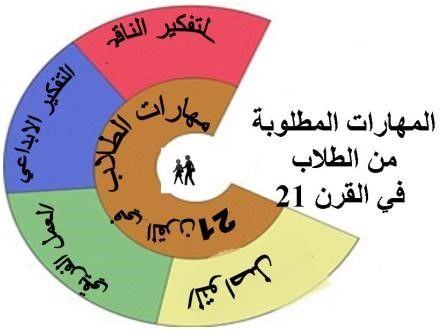 مهارات القرن الحادي والعشرين و رؤية المملكة العربية السعودية 2030 تعليم جديد Chart Pie Chart
