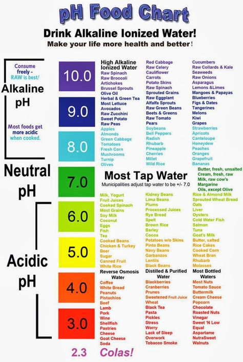 Ph Food Chart Ph Food Chart Alkalize Your Body Alkaline Diet