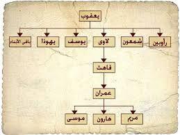 نتيجة بحث الصور عن يوسف عليه السلام نبي ام رسول Photo Wall Wall Home Decor