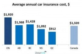 Is Average Car Insurance Rates In Canada Still Relevant Average